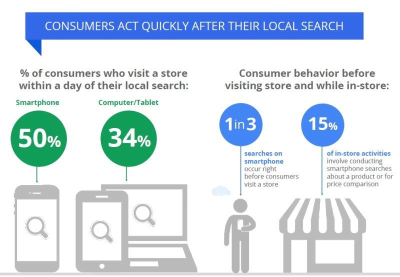50% der Smartphone-User besuchen einen Laden noch am selben Tag, nachdem sie eine lokale Suche durchgeführt haben. Deshalb ist Local SEO für jedes Unternehmen n mit regionalem Standort wichtig.