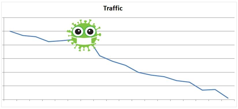 Einfluss und Auswirkungen von Corona / Covid-19 auf die Hotelbranchen und den Website-Traffic.