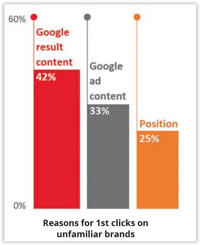 Warum klicken User auf Suchergebnisse von weniger bekannten oder unbekannten Marken? Für 42% der Studienteilnehmer war es das Aussehen des organischen SERP-Snippets.