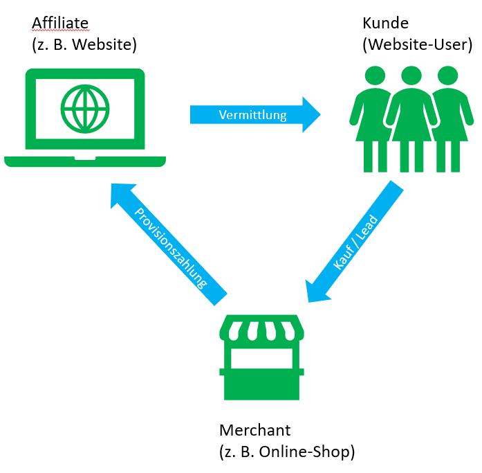 Wie funktioniert Affiliate-Marketing? Der Affiliate vermittelt Kunden an ein Unternehmen, welches dem Affiliate dann eine Provision dafür zahlt.