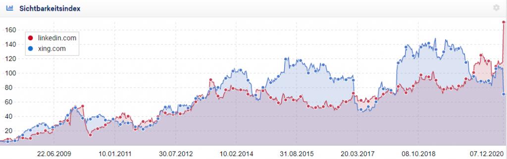 Auswirkungen des Google Core-Updates im Dezember: LinkedIn und XING im direkten Vergleich.