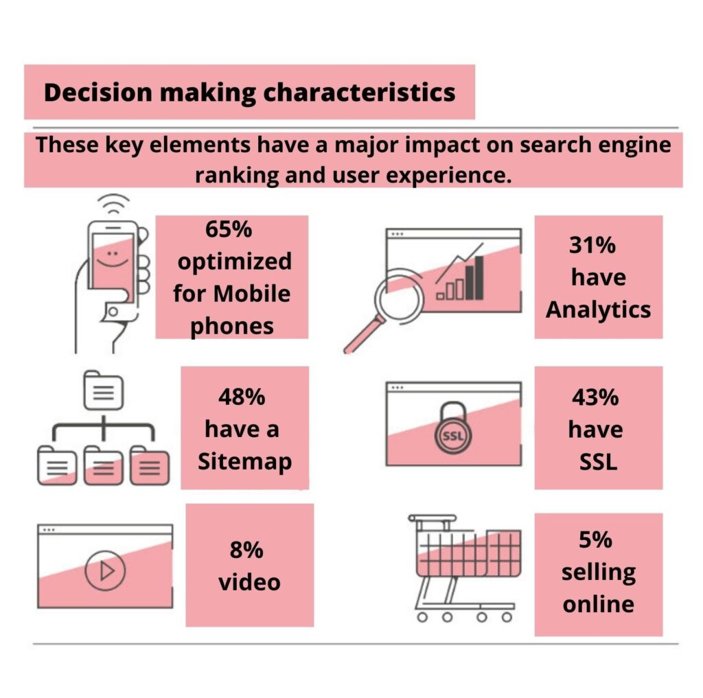 Website performance for SME  Decision making characteristics that are important to know in order to enhance search engine ranking and user experience