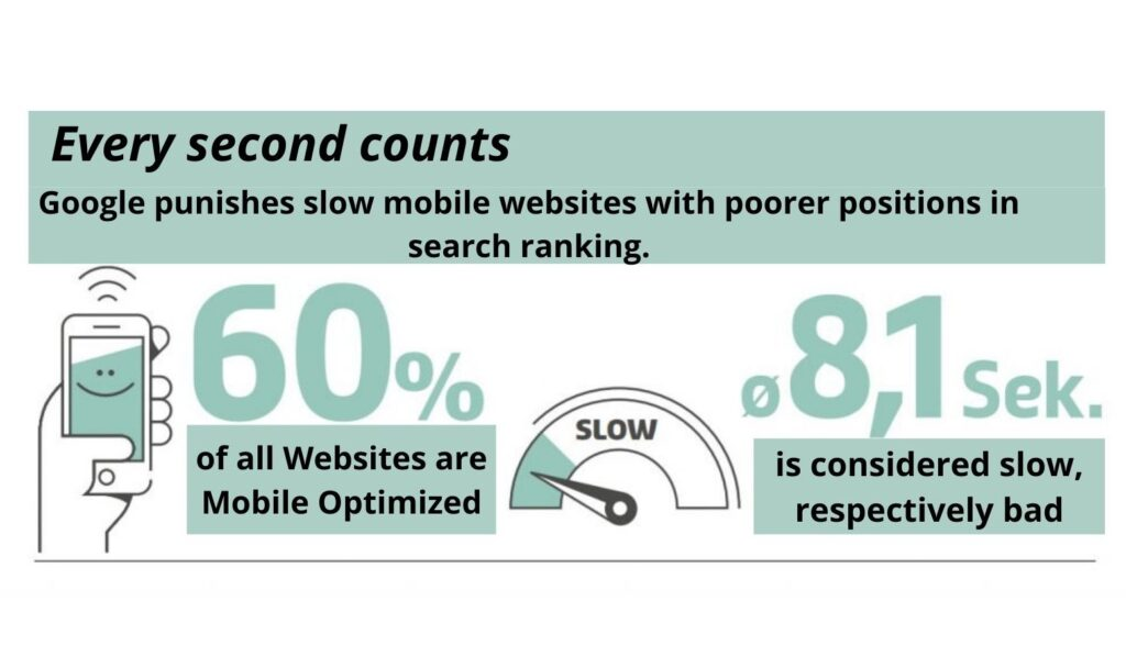 Website performance for SME  Every second counts The faster the website the better customer experience