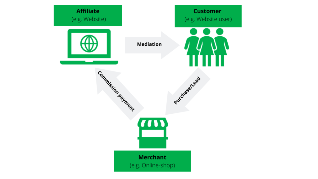 How does affiliate marketing work? The Affiliate mediates customers to a company, which then pays a commission to the Affiliate.