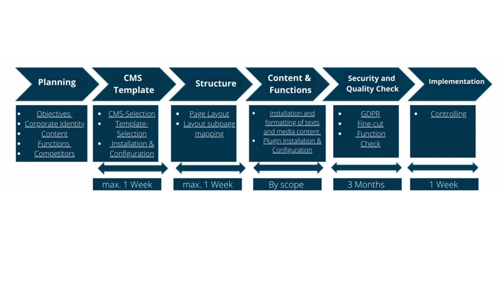Exemplary process flow for the creation of website